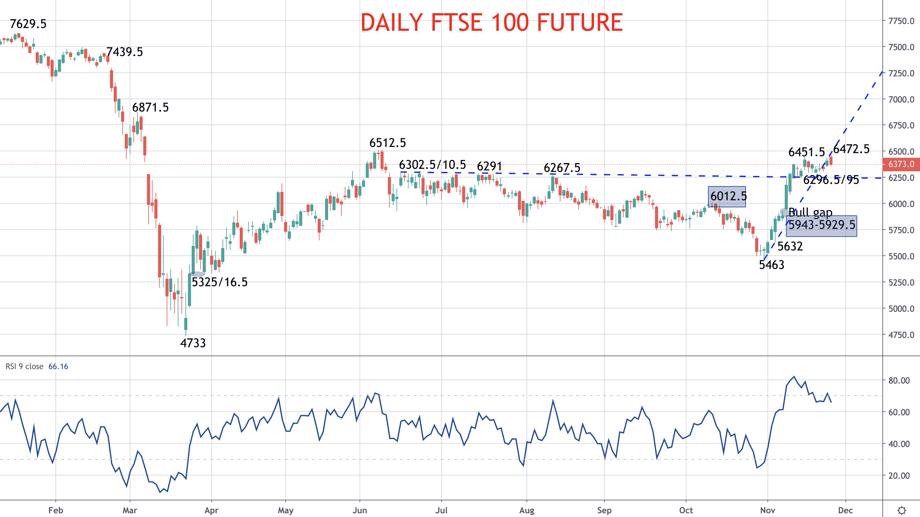 Stocks stay very bullish into Thanksgiving – S&P 500 and FTSE 100 forecast Image