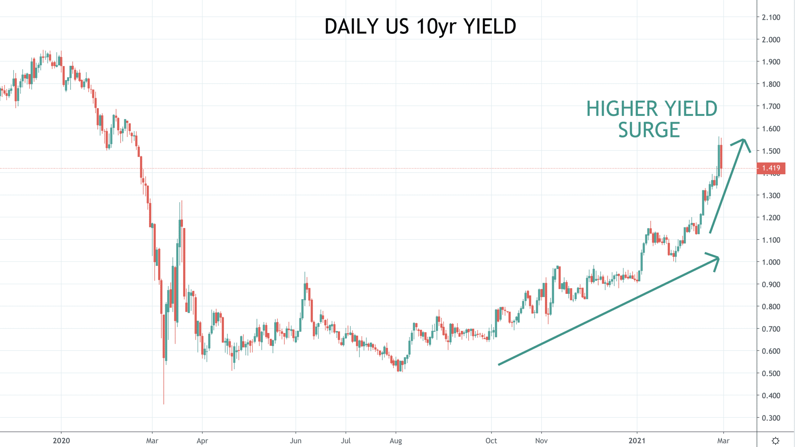Higher yield surge sees stocks plunge and the US Dollar rebound Image